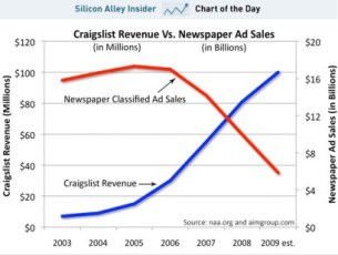 Craigslist revenue vs. Newspaper ad sales
