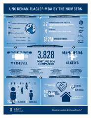 UNC Kenan-Flaglar Infographic