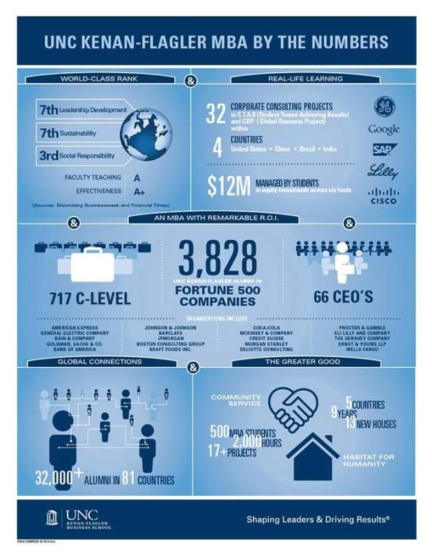blog UNC Kenan-Flaglar Infographic